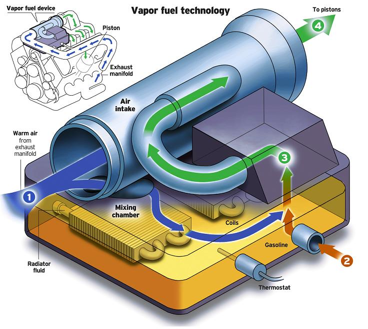 vapster fuel system offers huge increase  fuel mileage