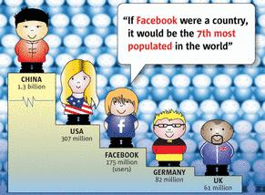 Facebook, dominant social network?