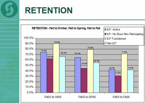 Student Success Plan Retention