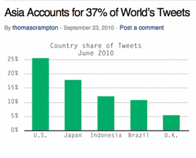 Social Media&#039; Southeast Asia Contingency Growing Faster Than The U.S.! 