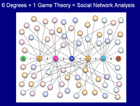 Social Network Analysis Formula