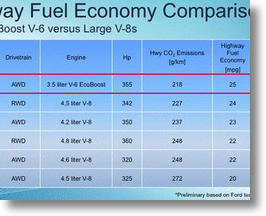 EcoBoost Comparison