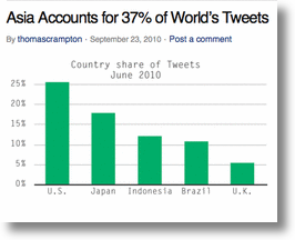 Social Media' Southeast Asia Contingency Growing Faster Than The U.S.!
