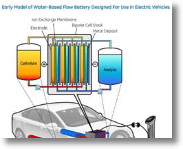 GE's Water-Based Battery Model
