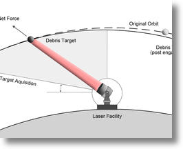 Orbital Debris - Debris Collision Avoidance
