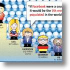 By The Numbers, Facebook Trumps All Social Networks?