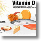 New Research Reveals How Much Vitamin D You Need To Prevent Disease