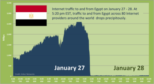 Arbor Networks Chart of Egypt Internet Activity on January 27-28, 2011