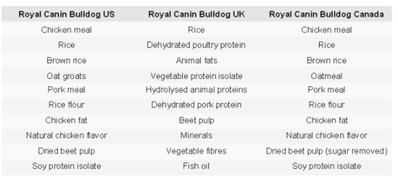 Bulldog breed specific ingredients by country: image:http://truthaboutpetfood.com/breed-specific-nutrition