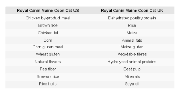 Royal Canin ingredients for Maine Coon Cat in U.S vs. U.K.: image:http://truthaboutpetfood.com/breed-specific-nutrition