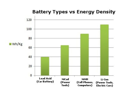 Energy Density Comparison: Energy Density comparison of the most commonly used rechargeable battery chemistries