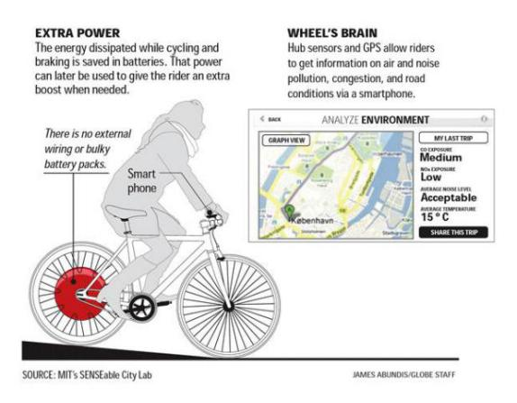 The Copenhagen Wheel, MIT SENSEable City Lab: image via James Dyson Awards