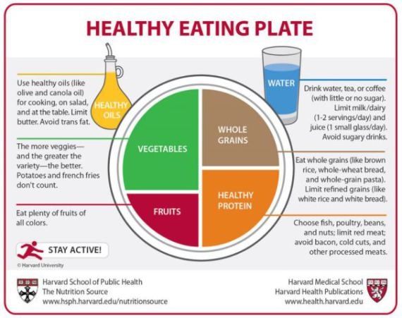 Harvard&#039;s Healthy Eating Plate