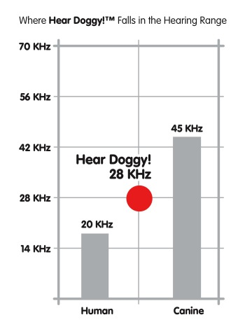Hear Doggys squeak at between 24 and 28 decibels, a higher frequency than humans can hear