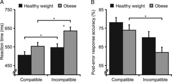 The Negative Association of Childhood Obesity to Cognitive Control of Action Monitoring (Figure 1): image via cercor.oxfordjournals.org