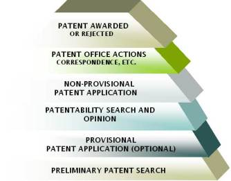 Step by Step Patent Process
