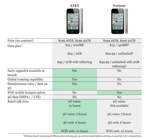 AT&T vs Verizon comparison chart re: iPhone 4