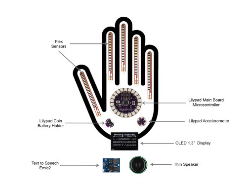 Smart glove prototype diagram: Image by Hadeel Ayoub via Tumblr