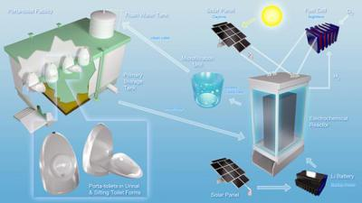 Solar Powered Poop Blaster: New Technology in Toilets - Solar Power and Innovative Design
