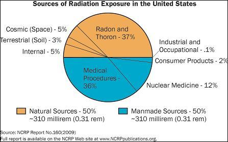Sources of Radiation in the U.S. are 50% Naturally Occurring Says NRC