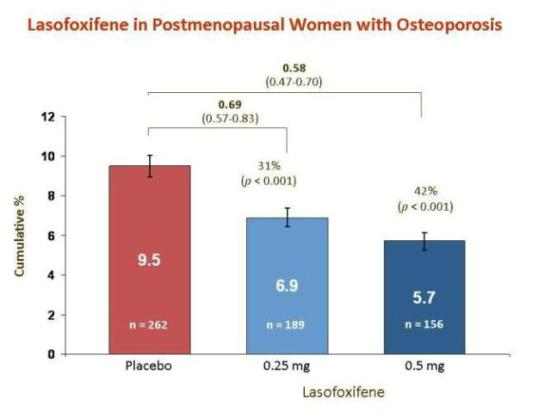 Lasofoxifene reduced breast cancers dramatically over a 5 - year period in women taking .50 mg of the drug.: image via ecancermedicalscience.com