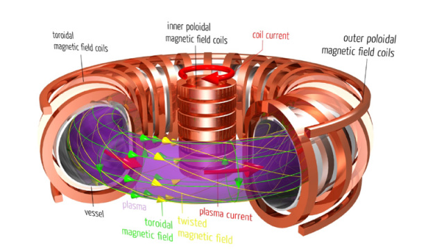 Tokamak: these donut-shaped devices use magnetic fields to contain superheated plasma. Image by Abteilung Öffentlichkeitsarbeit at the Max-Planck Institut für Plasmaphysik.