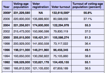 National Election Turnout Stats: 1990-2008