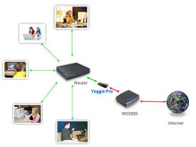 yoggie home users network
