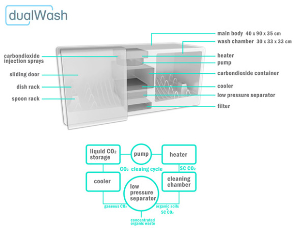dualWash (Image via Yanko Design)