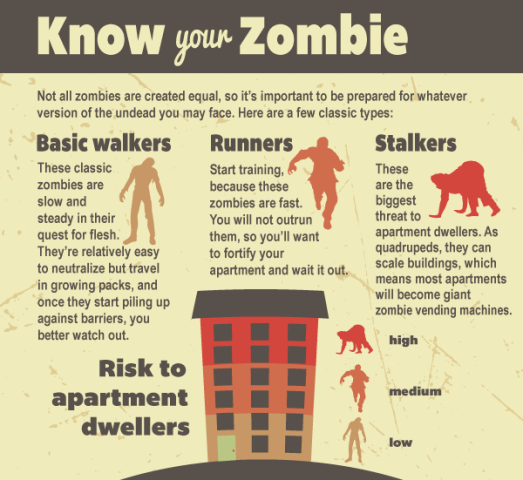 Zombie Apocalypse Survival Instructions (Image via ForRent.com)