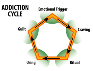 Addiction cycle: image via expertinmind.com