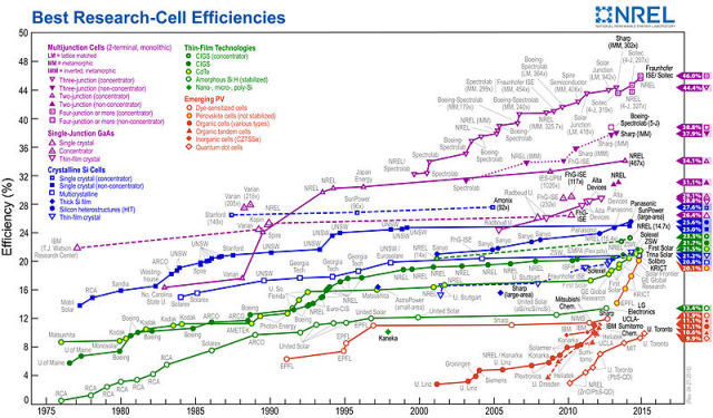 Best solar cell efficiencies: chart created at the National Renewable Energy Laboratory (NREL), Golden, CO.