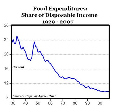 Percentage of Money We Spend on Food: On the Decline for 57 Years