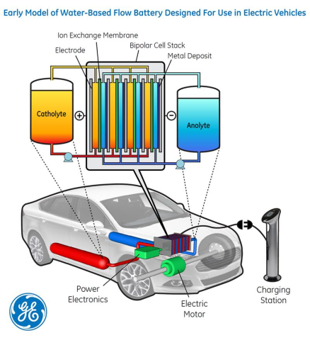 GE Water-Based EV Battery Model: image via GENewsCenter.com
