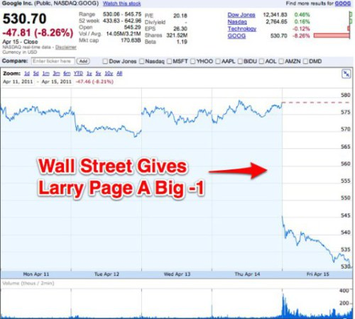 Wall Street Reviews Google - 1st QTR 2011