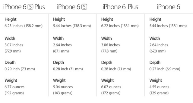 iPhone 6 vs iPhone 6S dimensions