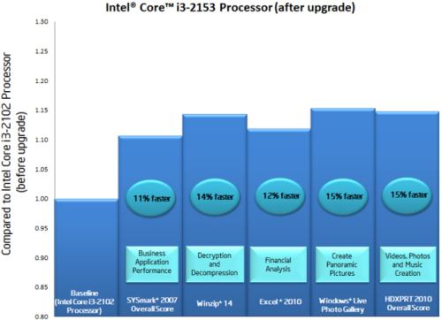 Intel's performance graph for the i3-2153.