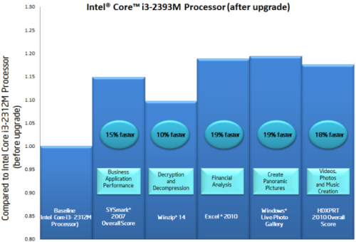 Intel's performance graph for the i3-2393M.