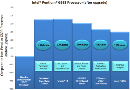 Intel's performance graph for the Pentium G693.