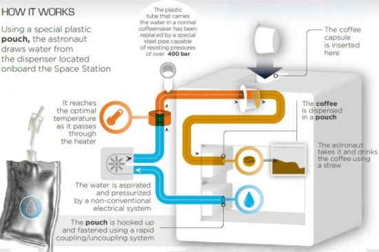 How the Isspresso works: image: Digital Trends