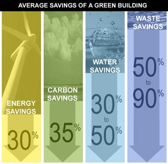 Green Buildings Save You Money