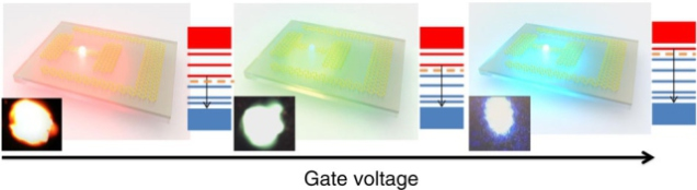 Color-Changing LED: changing the applied voltage lets this light switch from red to blue and every color in between. Image reproduced with permission from Nature Comm. (2015) 6, 7767.