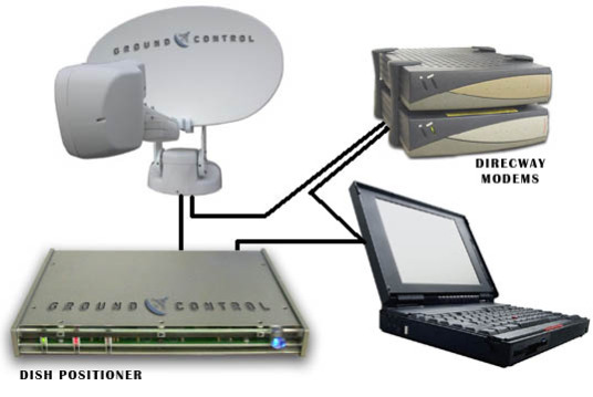 2-Way Satellite Broadband equipment for personal or business use.: image via broadbandassurance.com