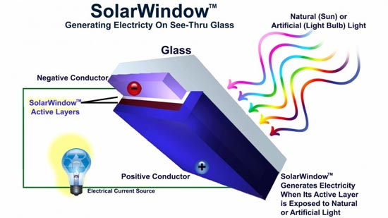 New Energy Technologies' Latest Development, SolarWindows: Image via New Energy Technologies, Inc