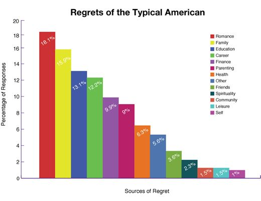 Sources of regret: image via physorg.com