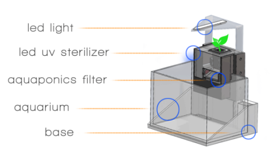 Basic tank design of the Eco-Qube: image via aquaponicsfilter.com