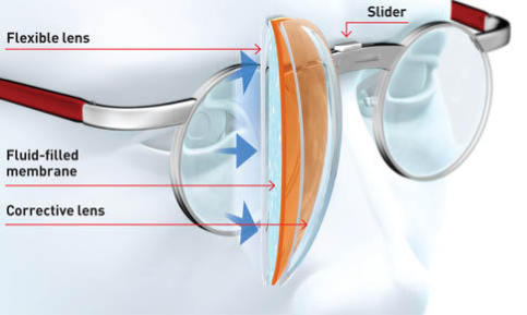 TruFocals are self adjusting to your distance needs.: image via PopSci.com